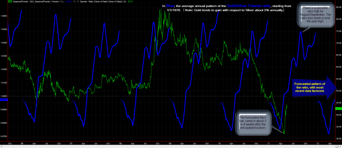 SeasonalTrends for the Gold/Silver ratio from 1/1/1976